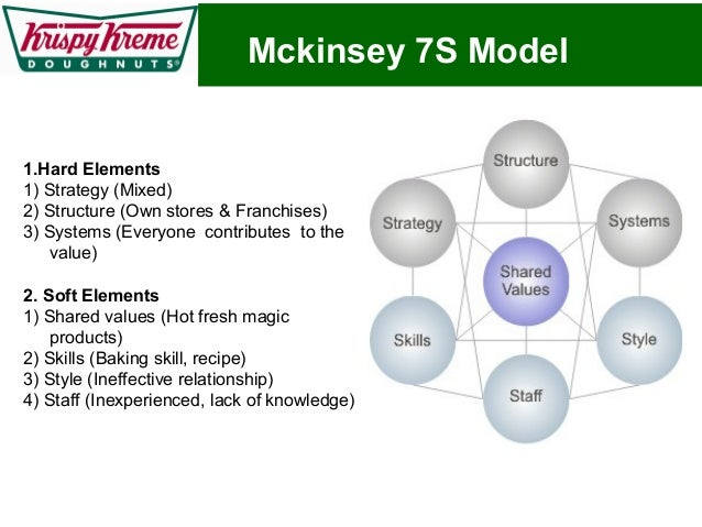 economic opportunities and threats krispy kreme doughnuts Krispy kreme doughtnuts (kkd krispy kreme doughnuts, inc established in 1937 times the amount of stores worldwide that krispy kreme donut has 40 threats.