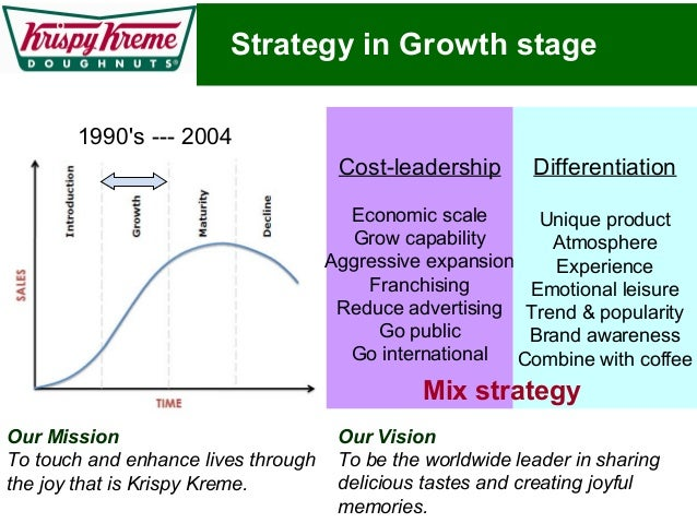 krispy kreme franchise information Hi i wish to inquire about krispy kreme's franchise package i wish to operate in waltermart santa rosa given the chance to franchise thank you and best regards.