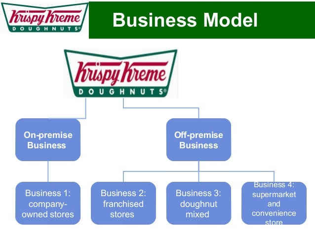 what are the key elements of krispy kreme s strategic philosophy Management essentials chapter 4  a series of overlapping and interrelated elements or stages including what  be if krispy kreme assumed that its customers .