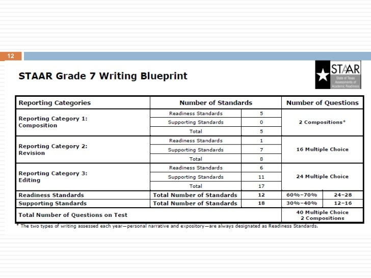 Staar 13 revision and editing grades 4 and 7 and high school ullirevision and editing assessed separately with increased focus on revision as students malvernweather Images