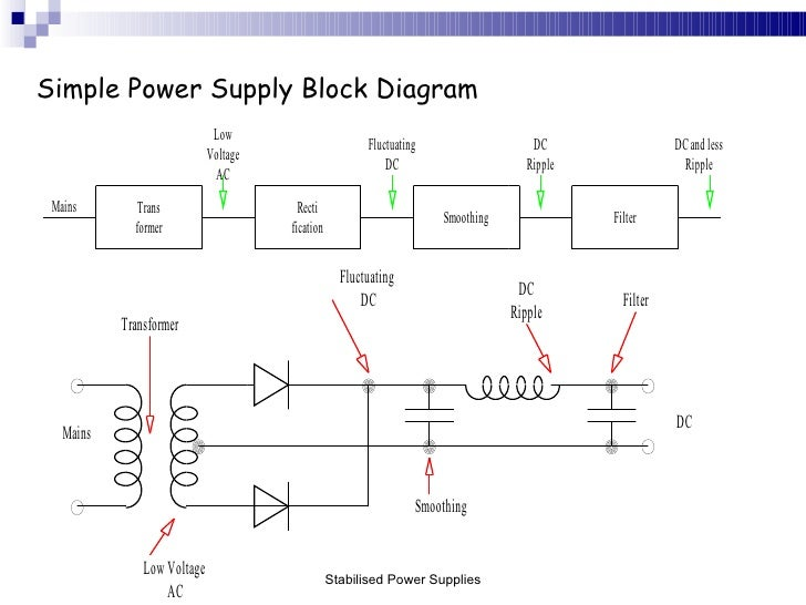 Stabilised Power Supplies