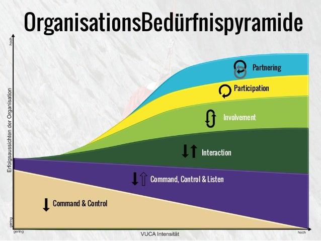 OrganisationsBedürfnispyramide Command & Control Command, Control & Listen Interaction Involvement Participation Partnering