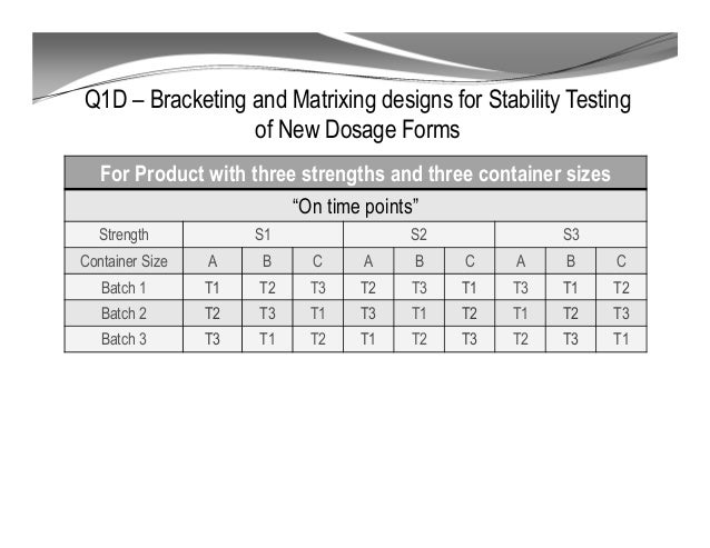 Design For Testing : Ich stability studies