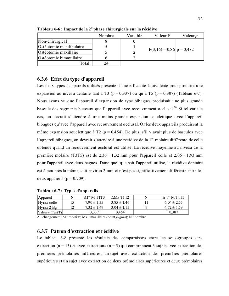 32Tableau 6-6 : Impact de la 2e phase chirurgicale sur la récidive                                Nombre         Variable ...