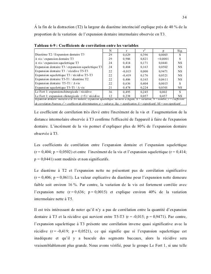 34À la fin de la distraction (T2) la largeur du diastème interincisif explique près de 40 % de laproportion de la variatio...