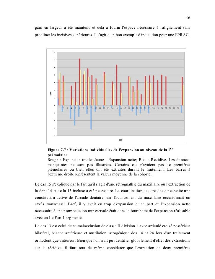 STABILITÉ DE L'EXPANSION PALATINE ASSISTÉE CHIRURGICALEMENT COMPARÉE À UNE OSTÉOTOMIE LE FORT 1 MULTISEGMENTÉE_Stability o...