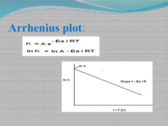 Arrhenius plot: