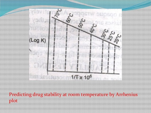 Predicting drug stability at room temperature by Arrhenius plot