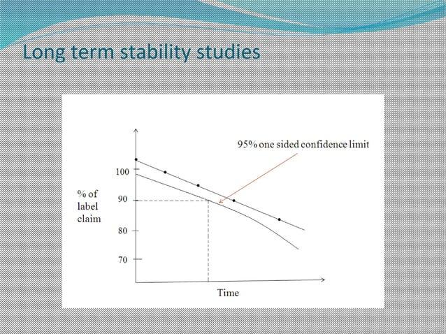 Long term stability studies