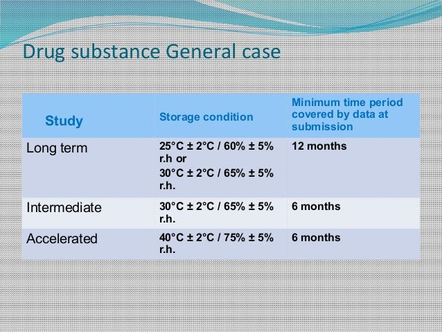 Drug substance General case Study Storage condition Minimum time period covered by data at submission Long term 25°C ± 2°C...
