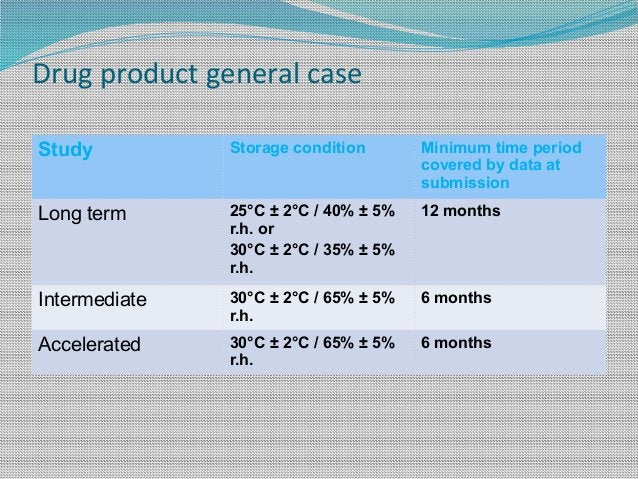 Drug product general case Study Storage condition Minimum time period covered by data at submission Long term 25°C ± 2°C /...