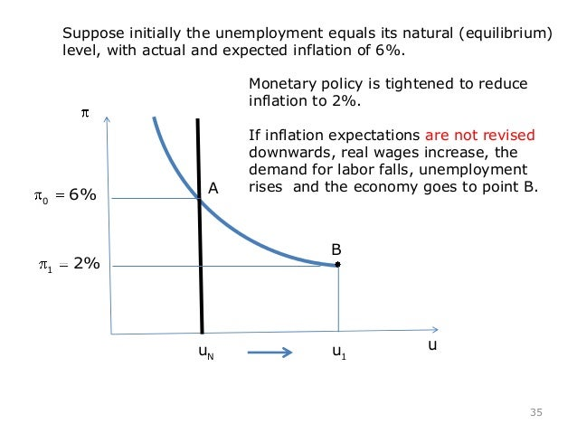 stabilization policy Rethinking stabilization policy back to the future olivier blanchard lawrence summers october 8, 2017 preliminary thanks to vivek arora, ben bernanke, giovanni dell'ariccia, colombe ladreit.