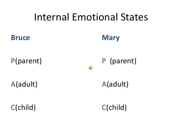Internal Emotional States Bruce  Mary  P(parent)  P (parent)  A(adult)  A(adult)  C(child)  C(child)