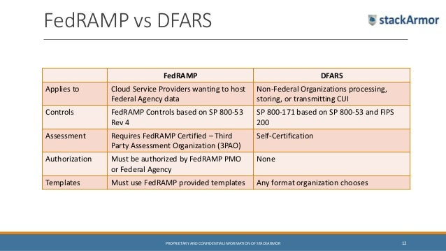 StackArmor FedRAMP And Compliant Cloud Solutions - Nist 800 171 template