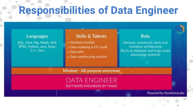 Job Profiles In Big Data Stackdatalabs