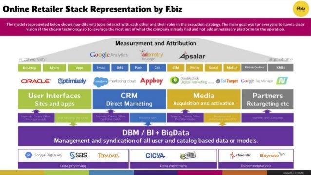 2016 Stackies Awards: 41 Marketing Technology Stacks