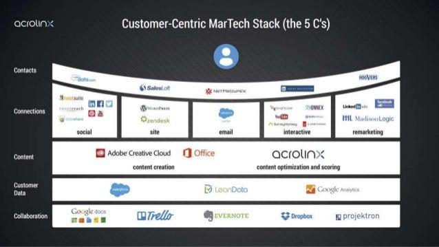 CRM Website/Blog Advocacy Ad Tech Webinar Awareness Consideration Purchase Web Analytics Marketing Automation Database Soc...