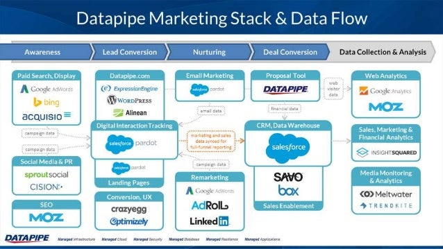 The Stackies: Marketing Technology Stack Awards, June 2015
