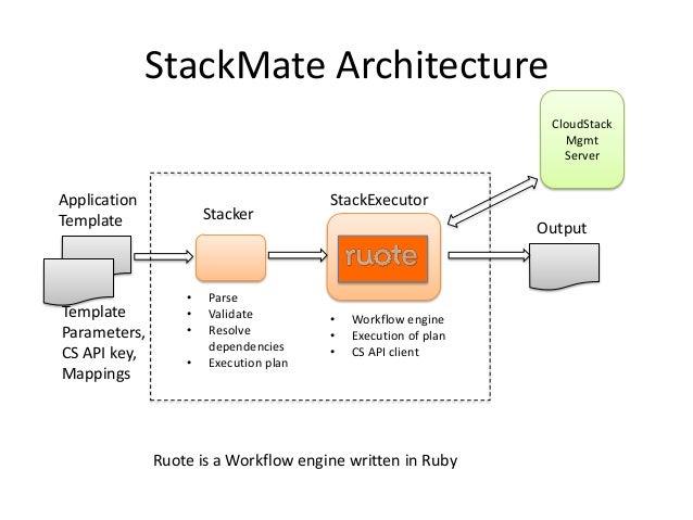 StackMate ArchitectureApplicationTemplate Stacker• Parse• Validate• Resolvedependencies• Execution planStackExecutor• Work...