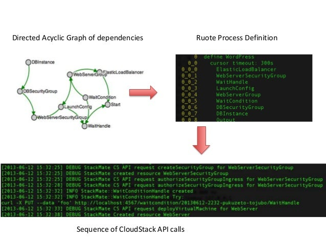 Directed Acyclic Graph of dependencies Ruote Process DefinitionSequence of CloudStack API calls