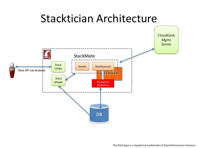 Stacktician Architecture• Ruby on Rails application• StackMate gem is used for parsing, validation, etc• Bootstrap-based U...