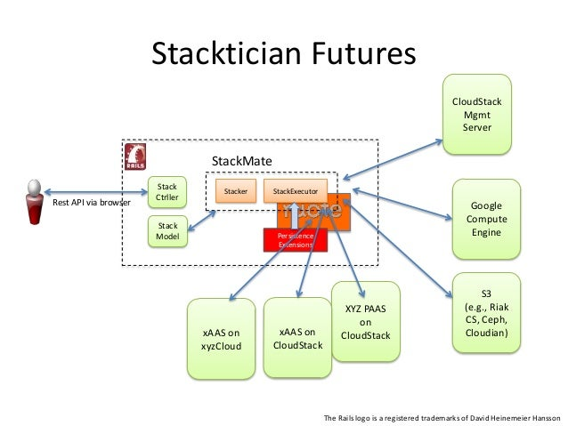Stacktician Futures• Complex multi-service orchestration– E.g., deploy my app on CS in zone 1 and thenregister the public ...