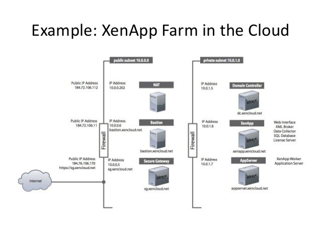 Example: XenApp Farm in the Cloud