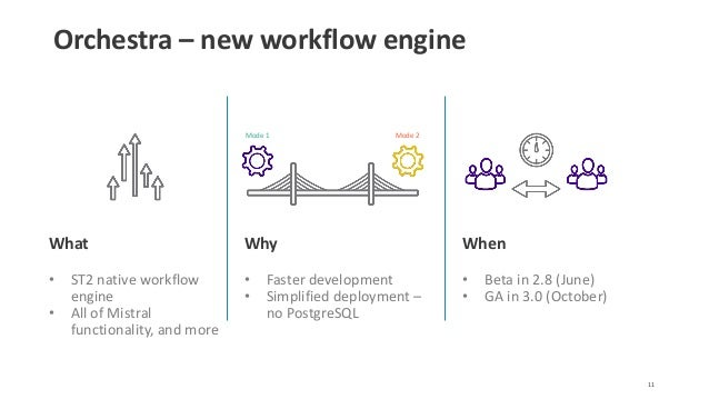 Orchestra – new workflow engine 11 When • Beta in 2.8 (June) • GA in 3.0 (October) Mode 2Mode 1 Why • Faster development •...