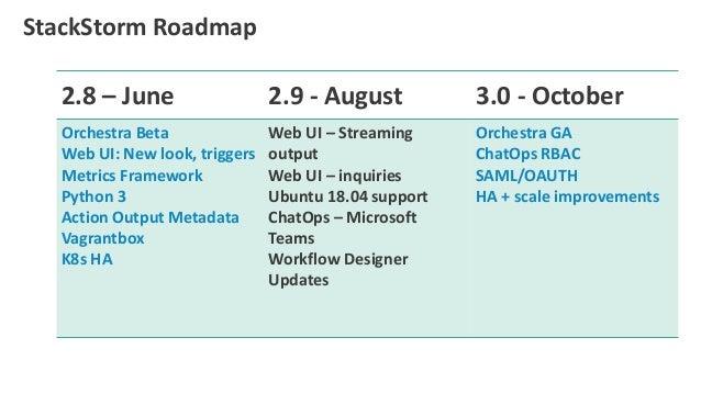 StackStorm Roadmap 2.8 – June 2.9 - August 3.0 - October Orchestra Beta Web UI: New look, triggers Metrics Framework Pytho...