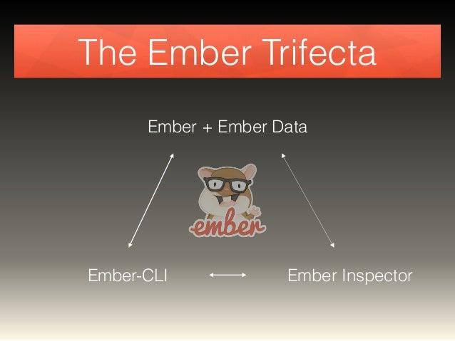 The Ember Trifecta  Ember + Ember Data  Ember-CLI Ember Inspector