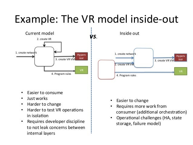 Example:  The  VR  model  inside-‐out   ACS   1.  create  network   2.  create  VR   Hyperv isor...