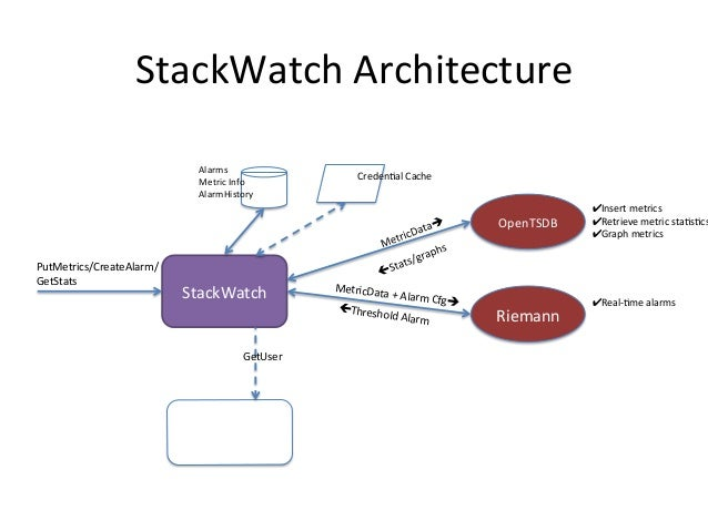 StackWatch  Architecture   CloudStack   StackWatch   Riemann   OpenTSDB   PutMetrics/CreateAlarm/   GetStats...