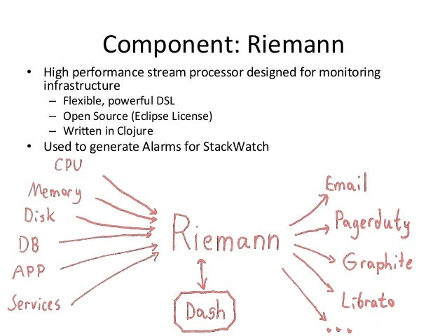 Component:  Riemann   • High  performance  stream  processor  designed  for  monitoring   infrastructur...