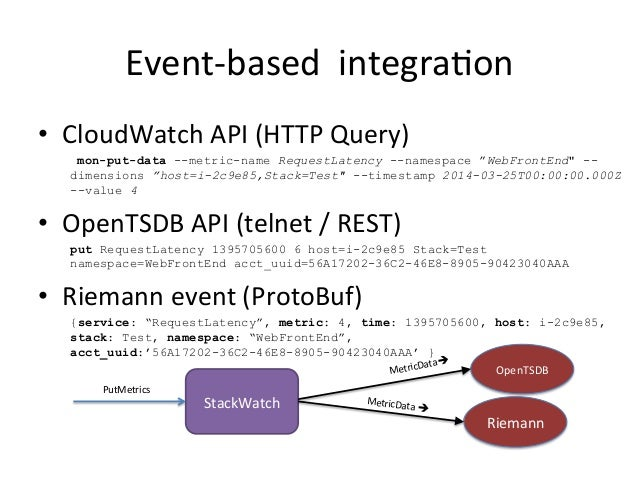 Event-‐based    integra=on   • CloudWatch  API  (HTTP  Query)   mon-put-data --metric-name RequestLatency ...