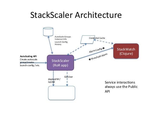 StackScaler  Architecture   CloudStack   StackScaler   (RoR  app)   AutoScaling  API   Create  autoscale...