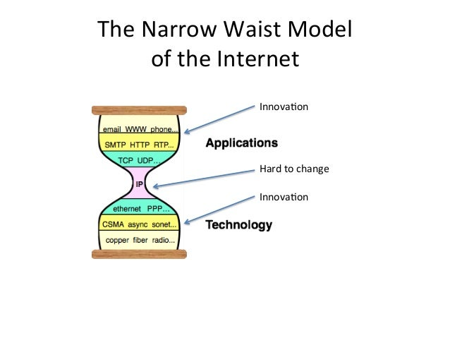 The  Narrow  Waist  Model   of  the  Internet     Innova=on   Innova=on   Hard  to  change