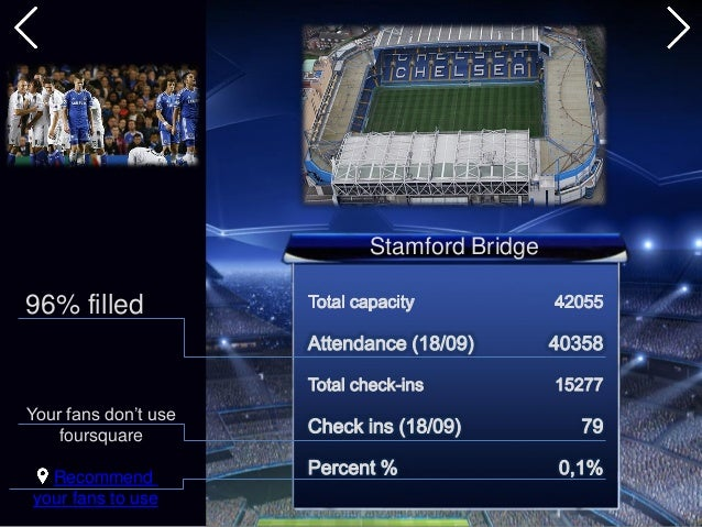 Stamford Bridge 96% filled Recommend your fans to use Your fans don't use foursquare