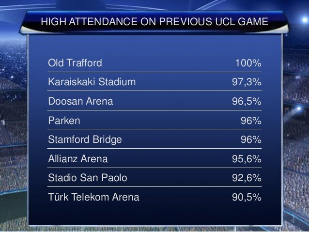 HIGH ATTENDANCE ON PREVIOUS UCL GAME Old Trafford 100% Karaiskaki Stadium 97,3% Doosan Arena 96,5% Parken 96% Stamford Bri...