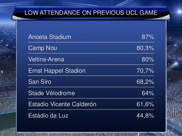 LOW ATTENDANCE ON PREVIOUS UCL GAME Anoeta Stadium 87% Camp Nou 80,3% Veltins-Arena 80% Ernst Happel Stadion 70,7% San Sir...
