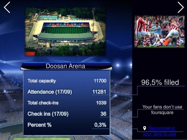 Recommend your fans to use Doosan Arena 96,5% filled Your fans don't use foursquare