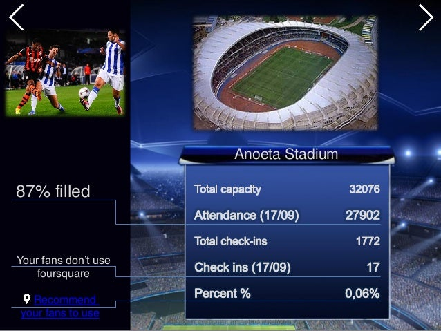 Recommend your fans to use Anoeta Stadium 87% filled Your fans don't use foursquare