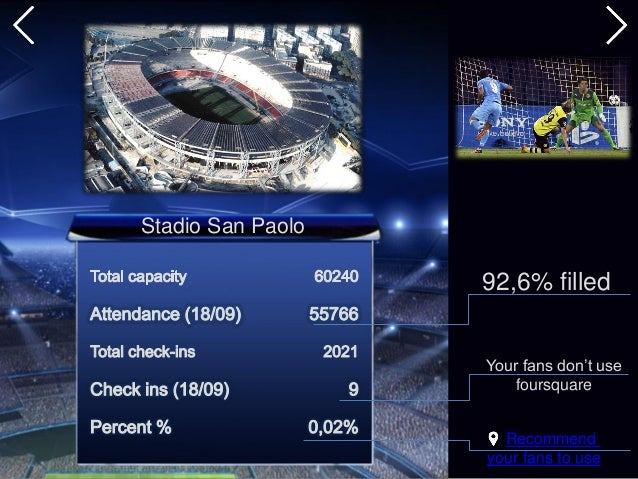 Stadio San Paolo 92,6% filled Recommend your fans to use Your fans don't use foursquare