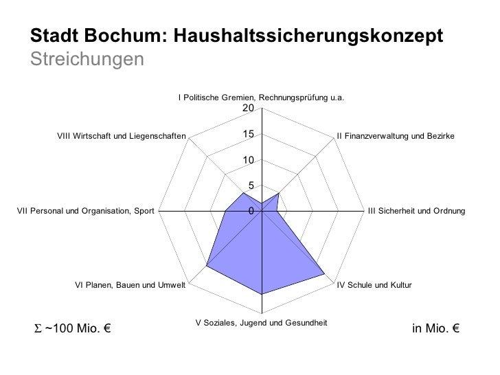 Stadt Bochum: Haushaltssicherungskonzept Streichungen in Mio. €   ~100 Mio. €