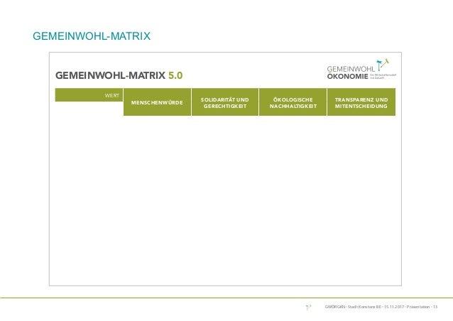 GWÖRGKN · Stadt Konstanz BE · 15.11.2017 · Präsentation · 13 Die Gemeinwohl-Matrix ist ein Modell der Organisationsentwick...