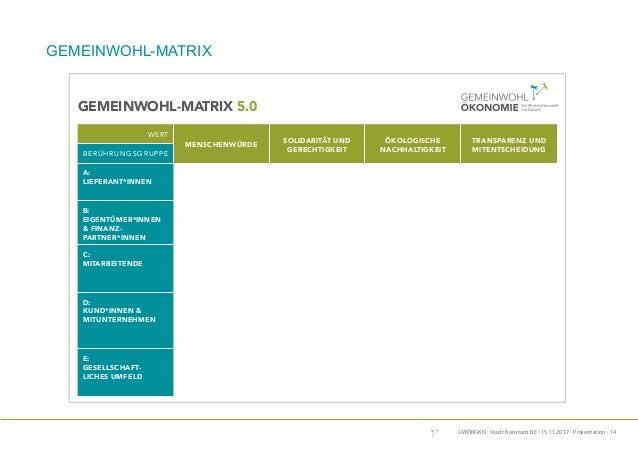 GWÖRGKN · Stadt Konstanz BE · 15.11.2017 · Präsentation · 14 Die Gemeinwohl-Matrix ist ein Modell der Organisationsentwick...