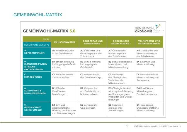 GWÖRGKN · Stadt Konstanz BE · 15.11.2017 · Präsentation · 15 Die Gemeinwohl-Matrix ist ein Modell der Organisationsentwick...