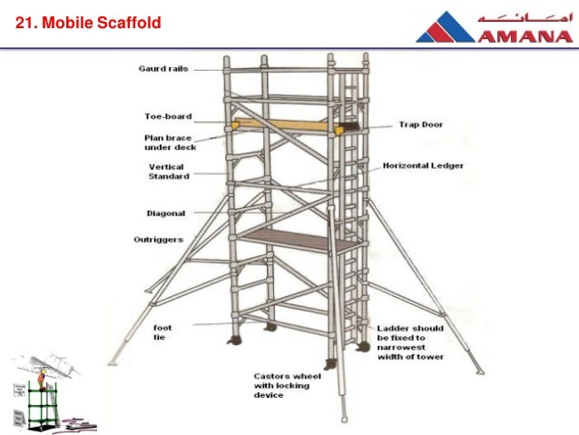 Scaffolding Parts List Pictures To Pin On Pinterest