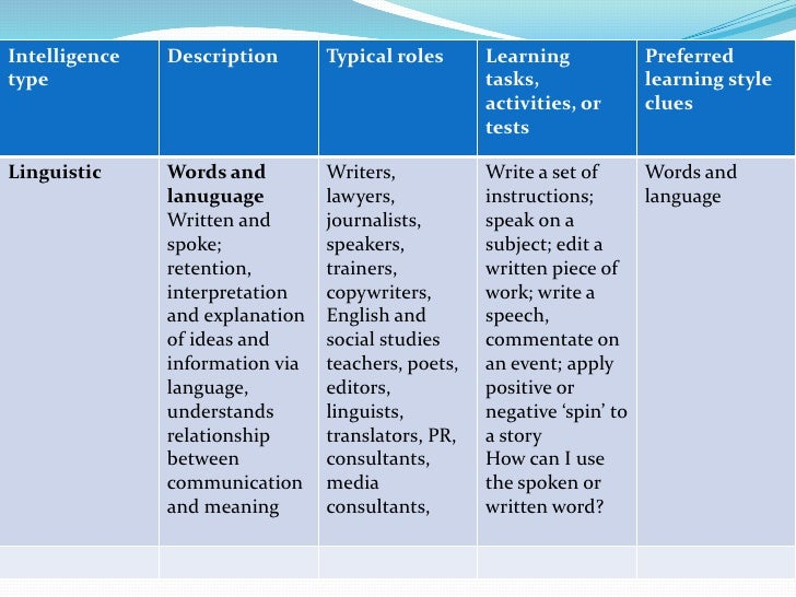 the relationship between language learning and multiple intelligences The theory of multiple intelligences was developed in 1983 by dr howard gardner, professor of education at harvard university here is a discussion of the eight different intelligences dr gardner proposes and their relationship to the esl / efl classroom each explanation is followed by lesson.