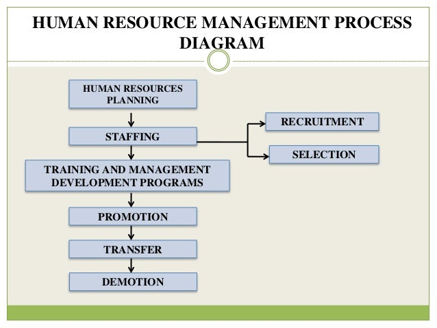 nokia human resource planning process Human resources employees will use the hr strategic plan as their work plan for implementing the department's goals and priorities county employees can use the hr strategic plan to obtain information about the services the hr department provides for them (eg, benefits, training and development opportunities, recruitment activities.