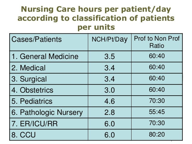 bed to nurse ratio I work in a 24 bed er (plus up to 7 hall beds at any time if needed) in a town with a population of approximately 65,000 people our daily census is about 150 patients, sometimes less, sometimes more we recently switched from a 3:1 rn to patient ratio to 4:1 there is a total of 3 medics for the.